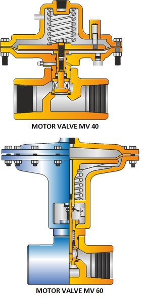 SURFACE FLOW CONTROLS MOTOR VALVES